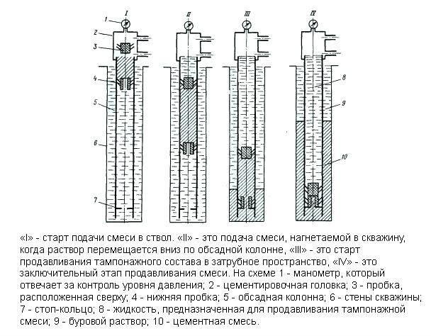 Как цементировать скважину: особенности, оборудование, описание технологии