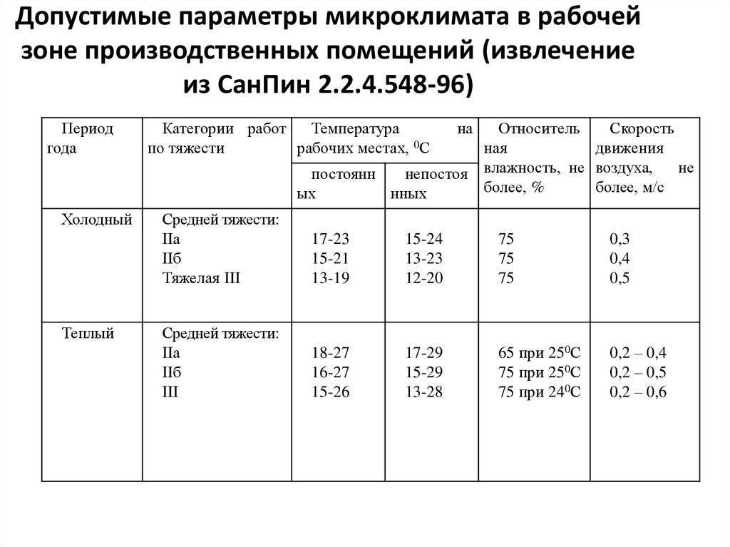 Температура воздуха в школах по нормам гост и санпин