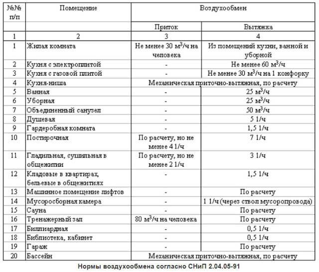 Нормы вентиляции помещений - жилых, офисных, производственных