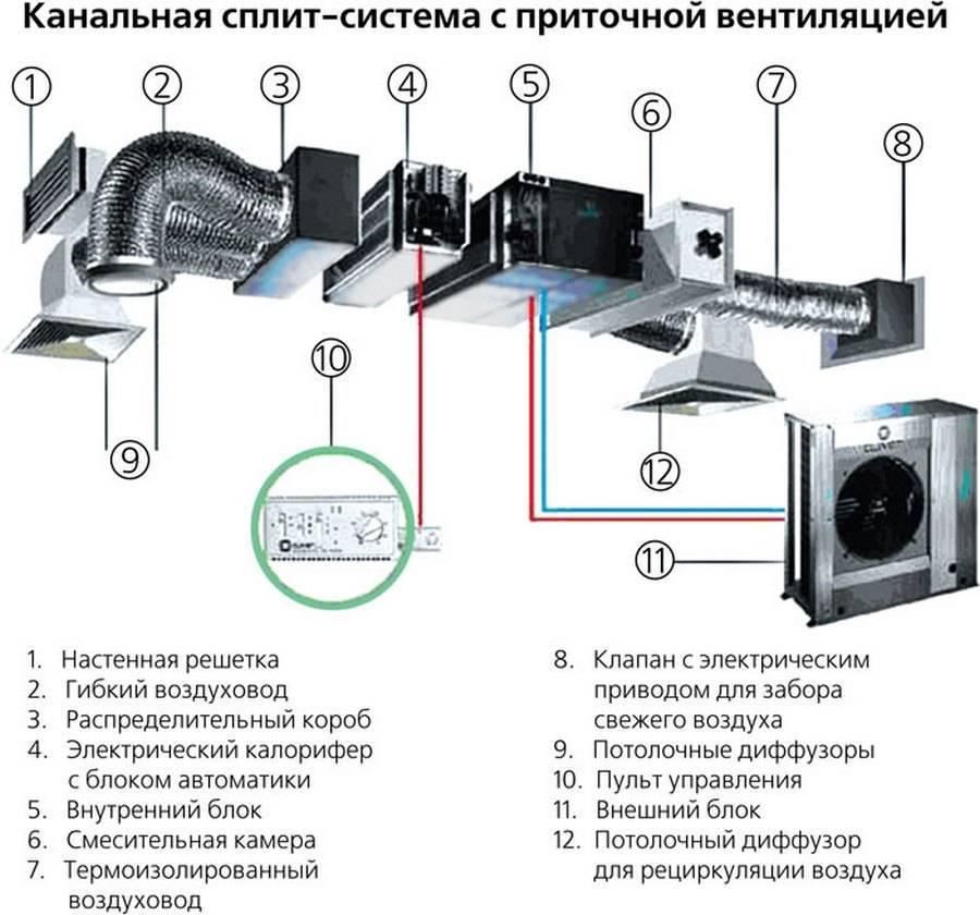 Как работает вытяжка с рециркуляцией + типовые схемы вентиляции с рециркуляцией воздуха