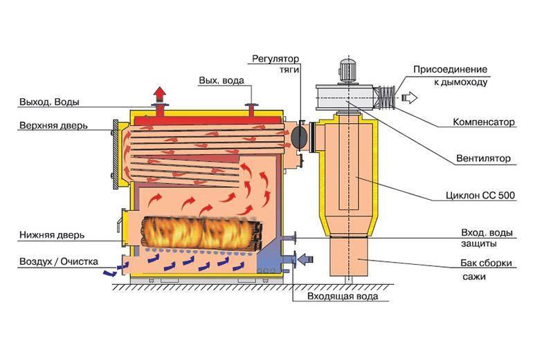 Закипает котел отопления с насосом что делать?
