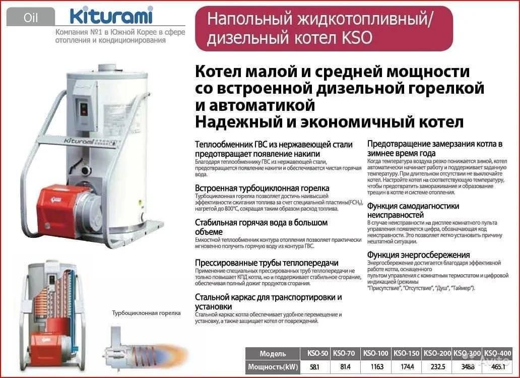 Газовый котел китурами: устройство, технические характеристики, инструкция по эксплуатации и отзывы владельцев