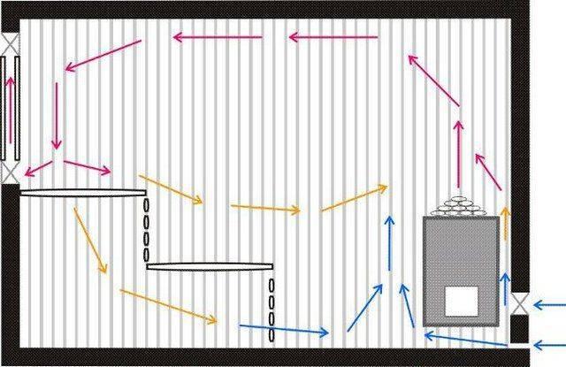 Что такое система вентиляции «басту» в бане?