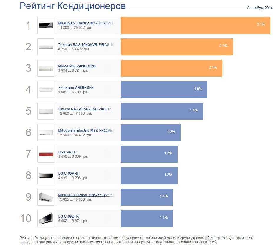 Лучшие кондиционеры, топ-10 рейтинг хороших сплит систем