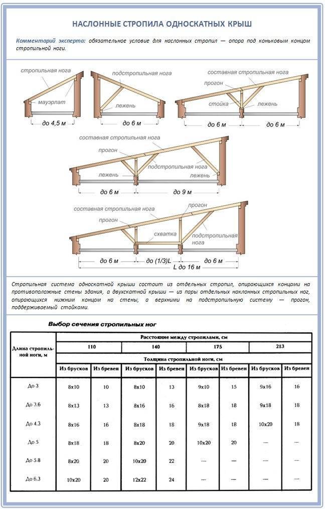 Односкатная крыша своими руками пошагово: особенности монтажа