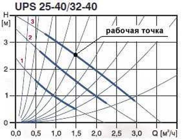 Расчет циркуляционного насоса для системы отопления — примеры вычислений