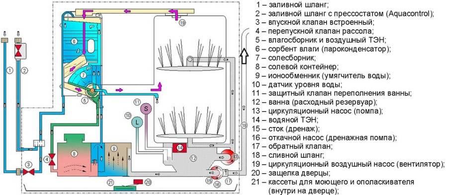 Как работает посудомоечная машина: вид изнутри, принцип работы