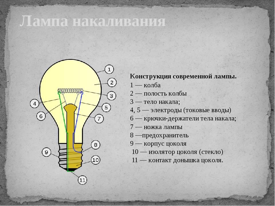 Виды ламп и освещения