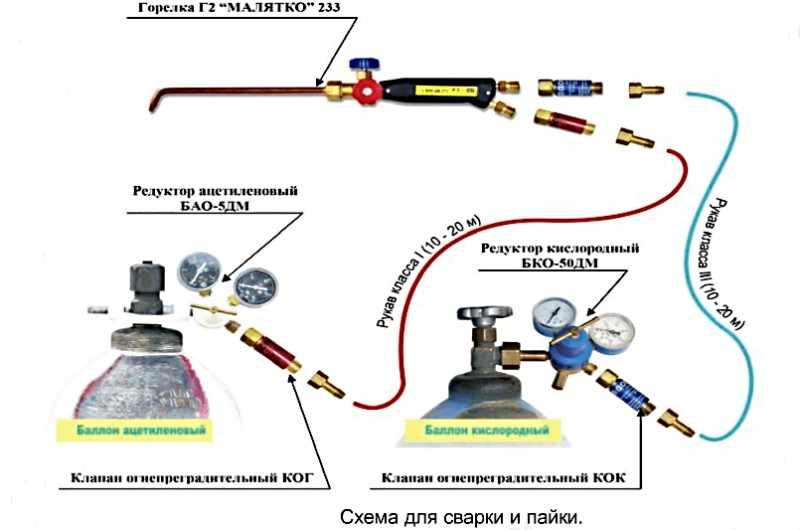 Газовоздушные горелки: семерка лучших предложений + критерии выбора и советы по эксплуатации