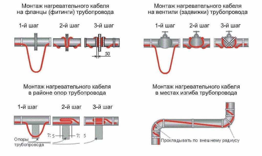Саморегулирующийся греющий кабель для водопровода: обзор монтажной технологии