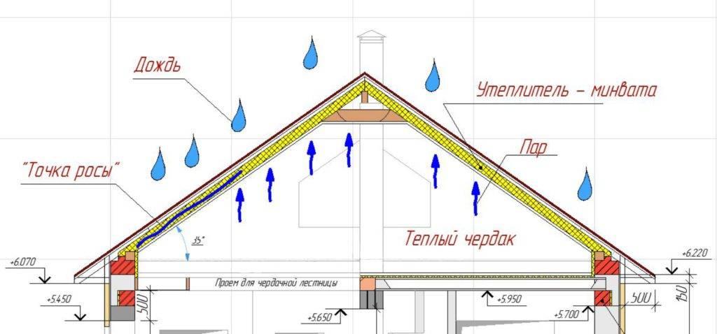 Как сделать вентиляцию в уже построенном частном доме