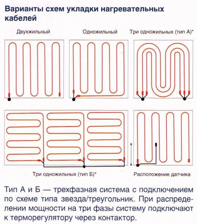 Секреты проектирования системы теплого пола
