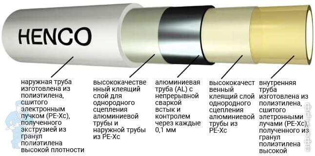 Трубы для отопления: какие лучше для квартиры в многоэтажном доме, что именно использовать, лучшие отопительные изделия