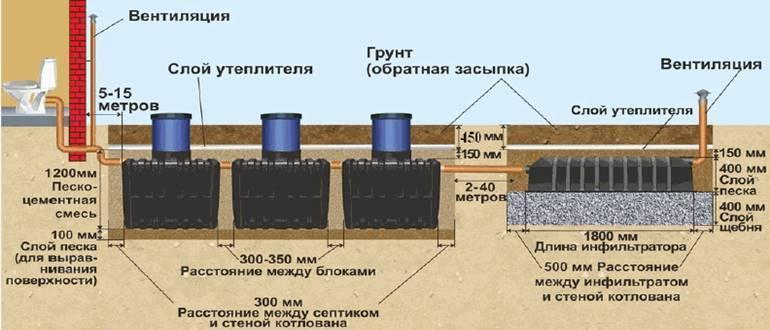 "Установка септика ""танк"" своими руками: технология монтажа и правила обслуживания"