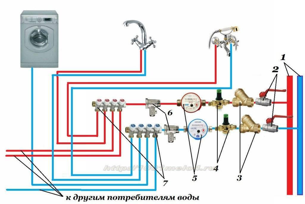 Водоснабжение частного дома: схема, устройство, разводка своими руками