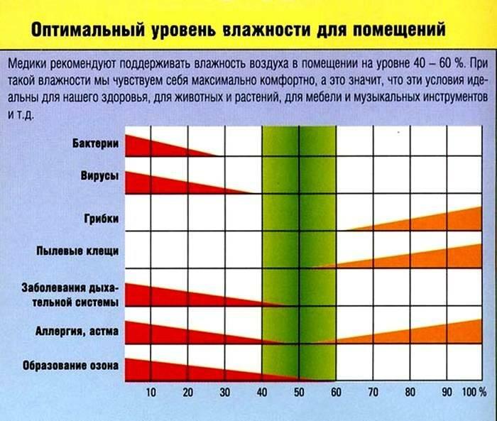 Какая влажность должна быть в квартире: нормы, как измерить — вентиляция и кондиционирование