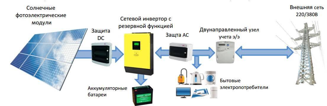Сетевой инвертор для солнечных батарей своими руками