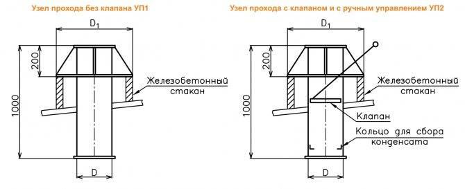 Установка узлов прохода вытяжных вентиляционных шахт через крышу