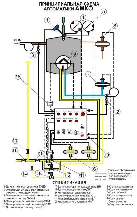 Как производится регулировка автоматики газового котла - клуб строителей