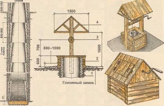 Оформление колодца: колодезный домик (открытый и закрытый)