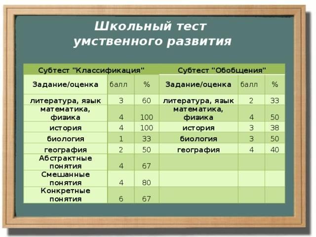 Школьный тест умственного развития