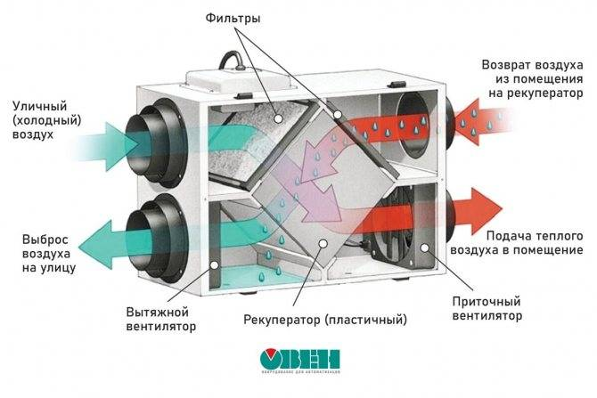 Что такое система принудительной вентиляции