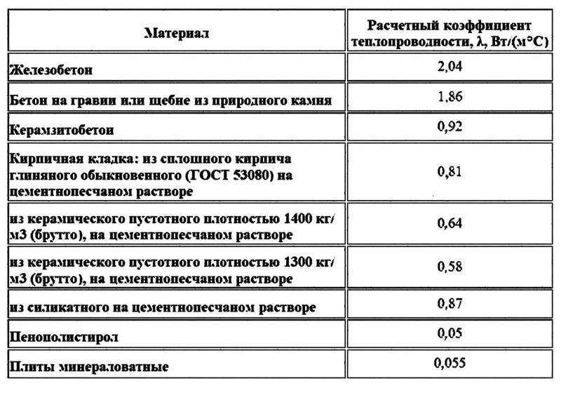 Таблица теплопроводности строительных материалов и утеплителей