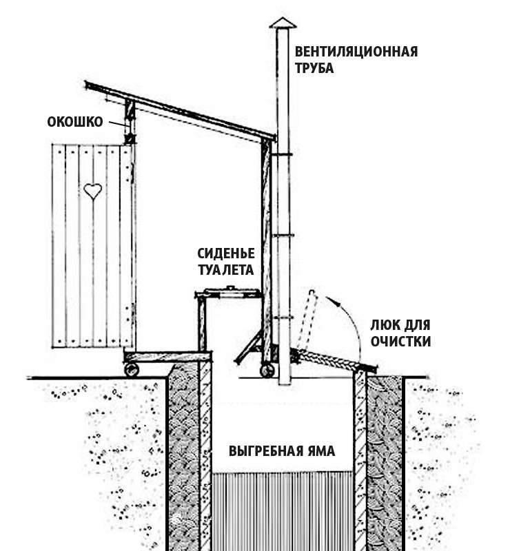 Устройство сливной ямы: популярные схемы проектирования + разбор правил определения глубины