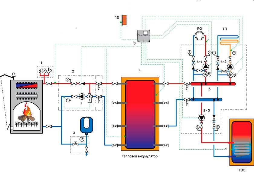 Самостоятельная и простая настройка отопления: как подключить бойлер к двухконтурному газовому котлу