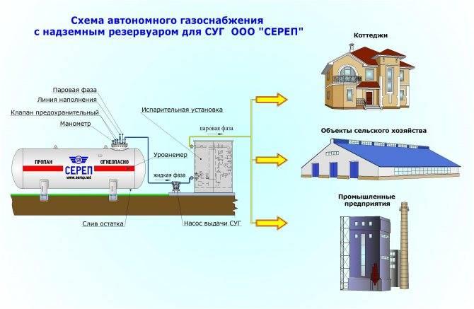 Разбираемся чем выгоднее отапливать дом? газгольдером или газовыми баллонами? - дизайн для дома
