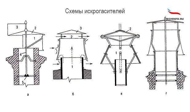 Искрогаситель на печную трубу: принцип работы, как сделать своими руками