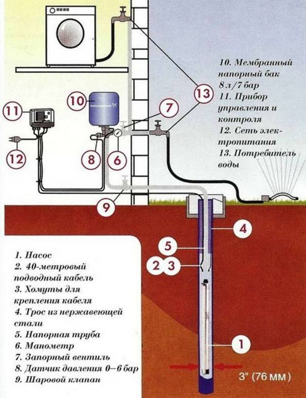 Водоснабжение частного дома из колодца: что понадобится для подачи воды, особенности установки системы