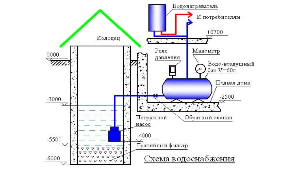 Как правильно сделать водопровод на даче из колодца своими руками