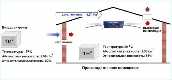 Связь температуры и влажности