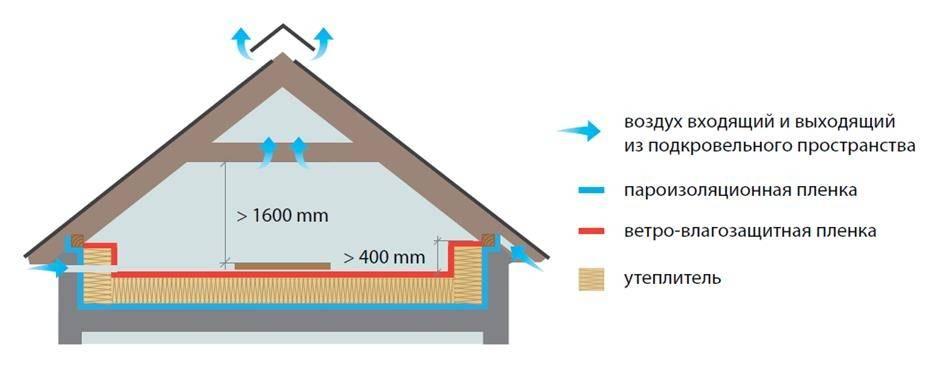 Система вентиляции фальцевой кровли в частном доме