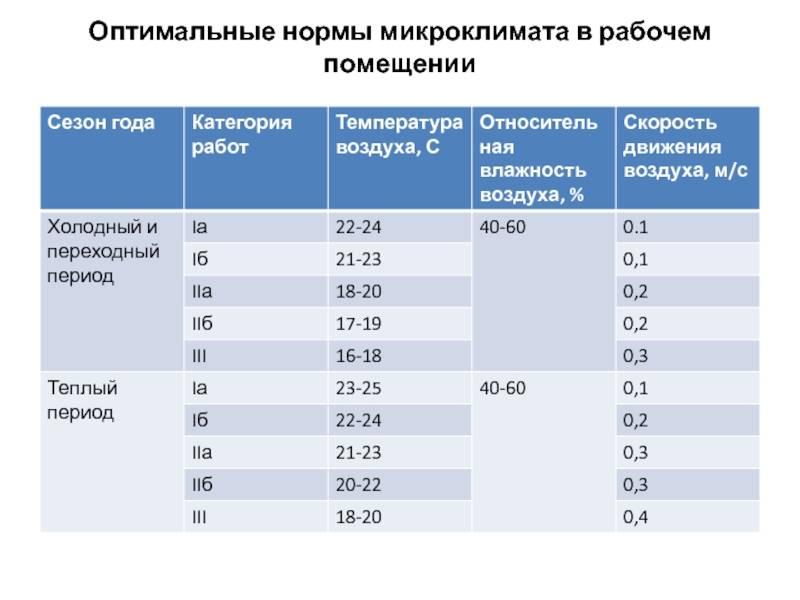 Комфортная для человека температура в помещении: оптимальные условия и нормы зимой и летом