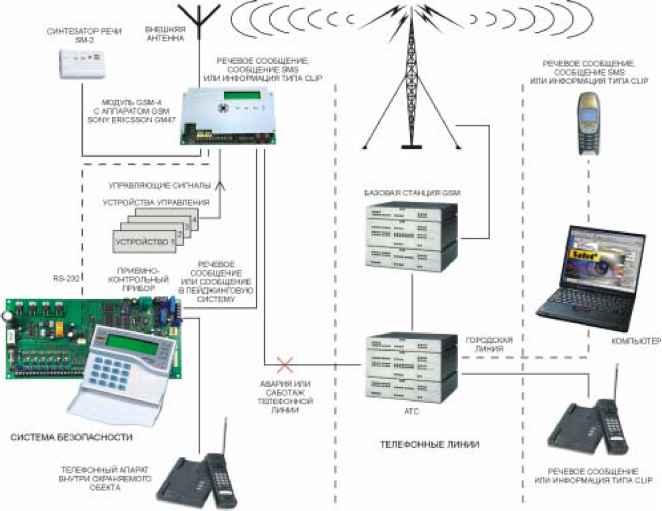 Gsm-модуль для котла - как выбрать и подключить