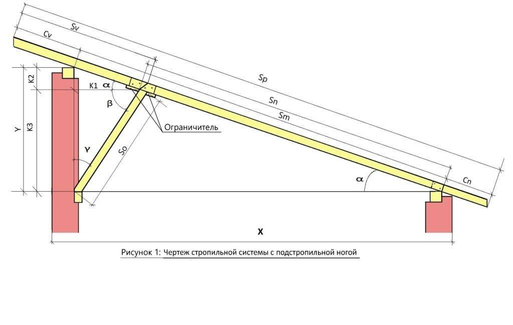 Устройство и конструкция односкатной крыши