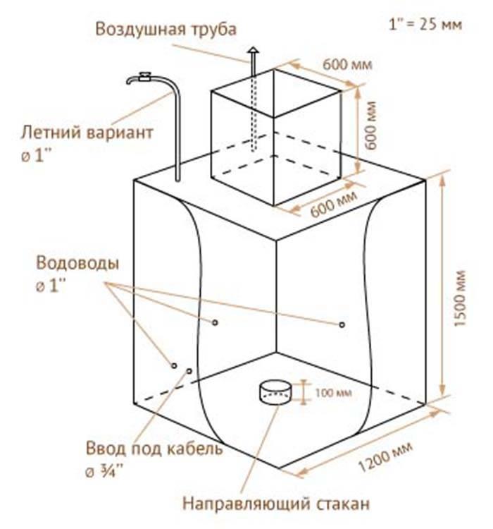 Как сделать кессон для скважины своими руками – варианты устройства, инструкция по строительству