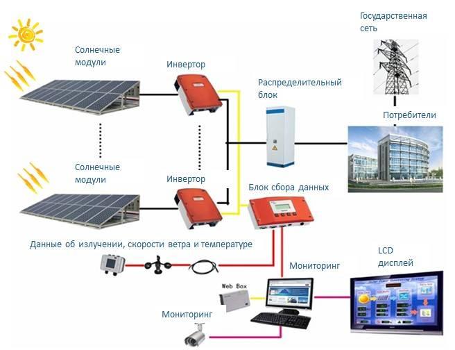 Солнечные батареи для дома и дачи: виды, устройство, принцип работы, расчет количества | отделка в доме