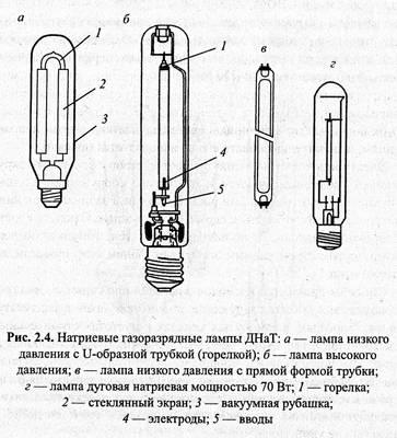 Как выбрать, подключить и пользоваться газоразрядной лампой