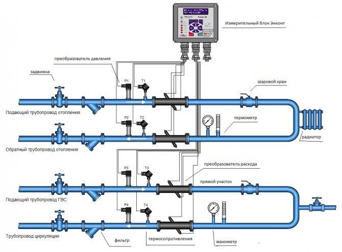 Как спустить воздух с насоса и других частей системы отопления, чтобы уберечь ее от поломки