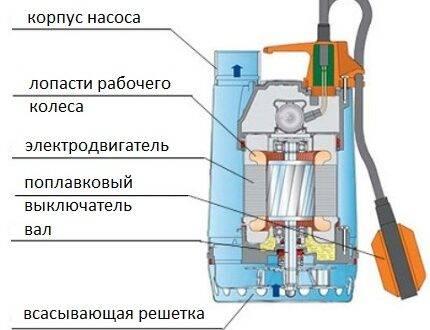 Ремонт насосной станции своими руками: частые неисправности