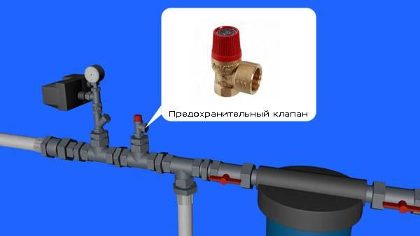 Защита от гидроудара в квартире - сантех центр
