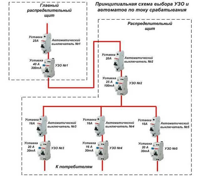 Противопожарное узо, принцип работы, схема подключения