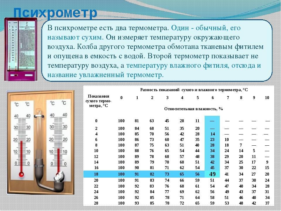 Норма влажности воздуха в квартире: как поддерживать оптимальные показатели и чем опасен для человека сухой воздух в помещении