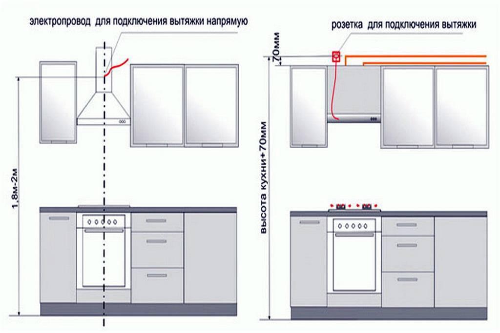 Установка вытяжки на кухне своими руками, инструкция, фото и видео-уроки