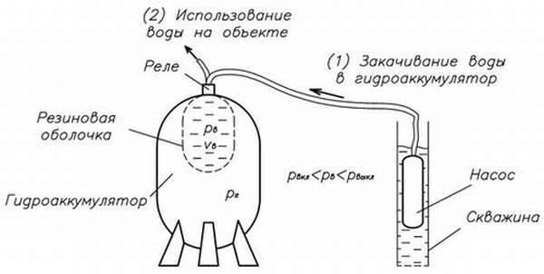 Гидроаккумуляторы для водоснабжения: принцип работы, виды, как подобрать, регулировка