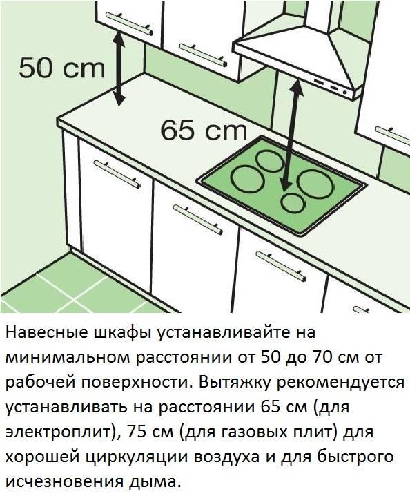Как повесить микроволновку на стену