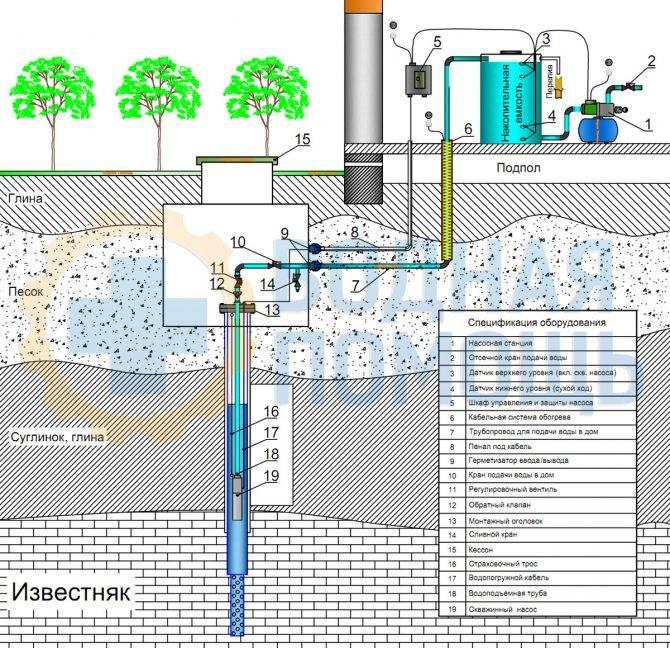 Как сделать скважину на воду своими руками: пошаговая инструкция